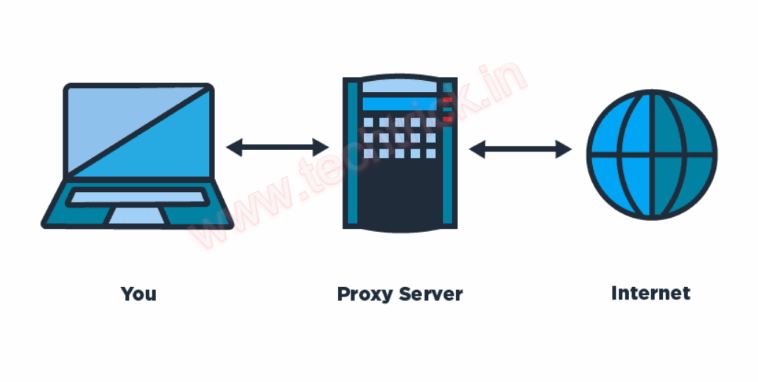 Proxy Definitions and Proxy List Example
