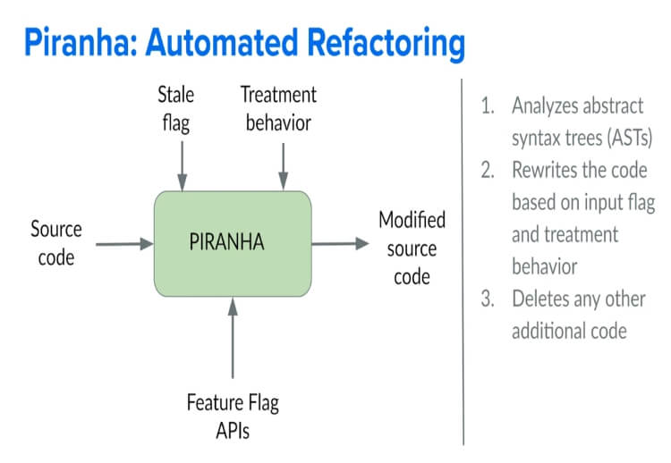 Uber's Open Source Tool Piranha That Automatically Deletes Stale Code