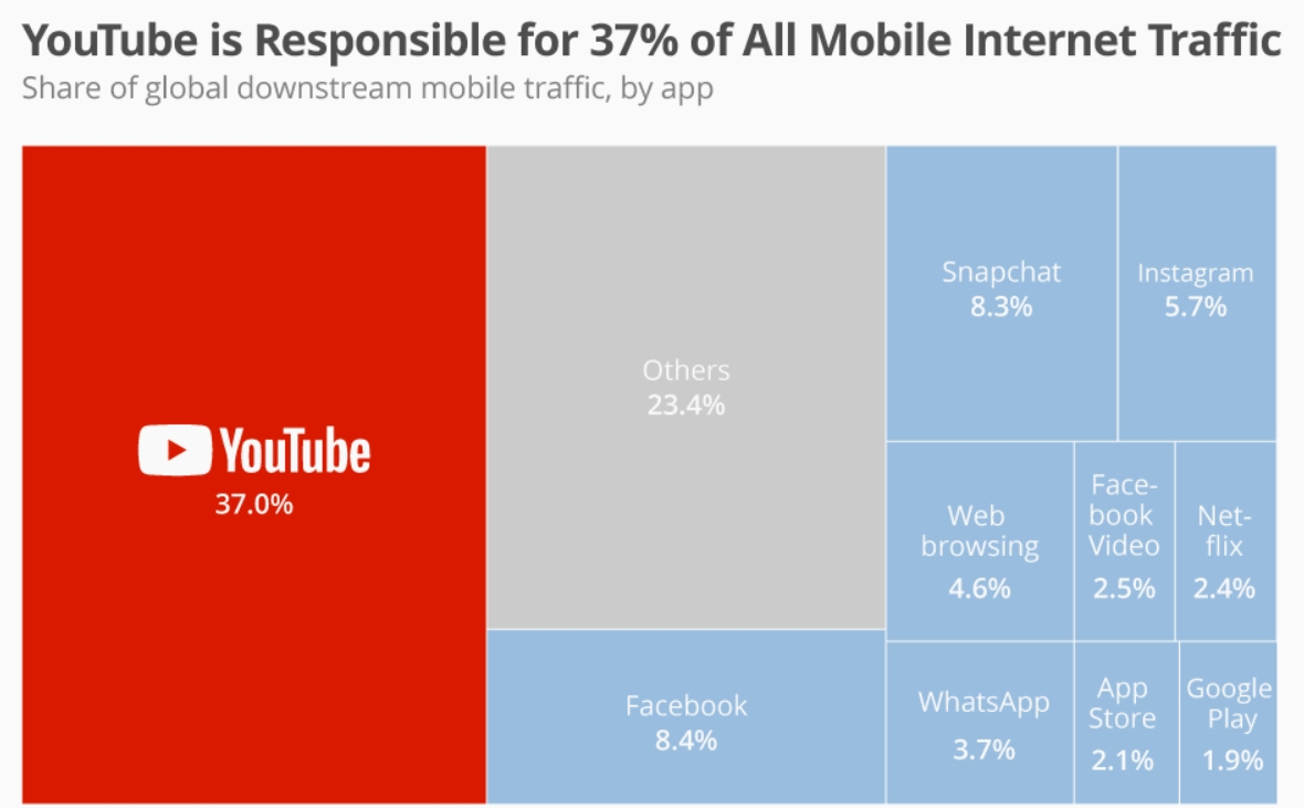 YouTube Makes Up 37 of Mobile Web Traffic Worldwide