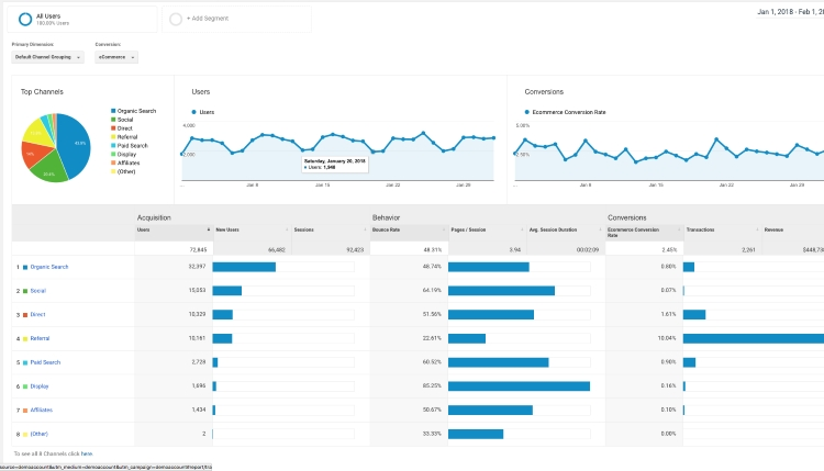 Top 10 Best Blogging Tools To Help You Write Better Google Analytics